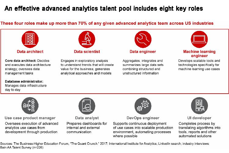 Talentpool für erweiterte Datenanalysen