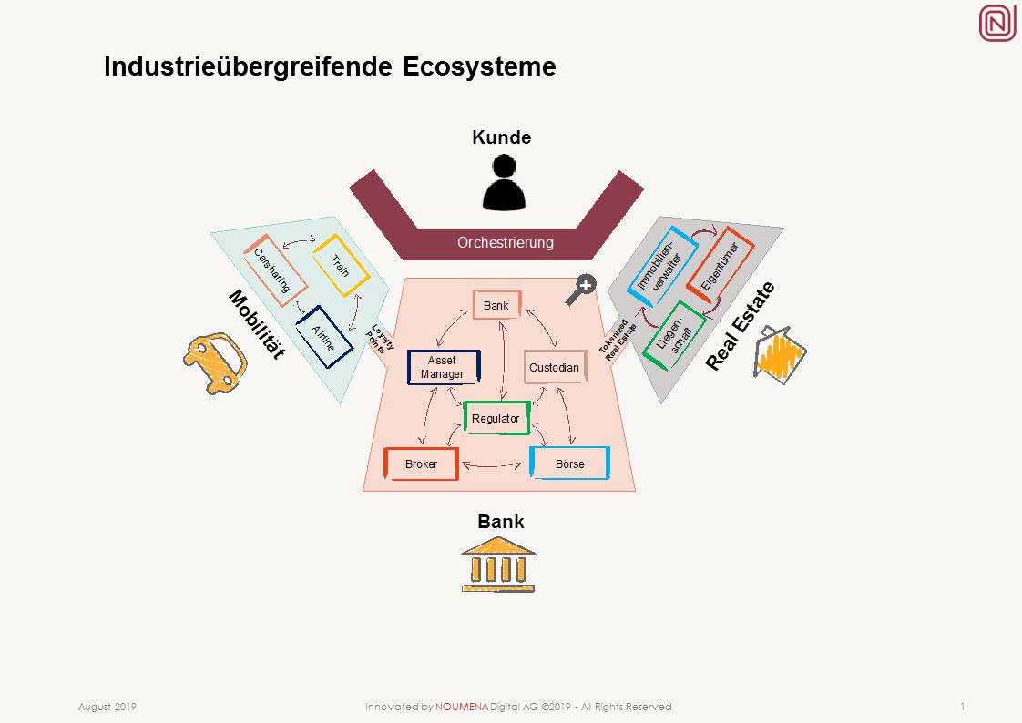 Industrieübergreifende Ecosysteme für den Finanzsektor