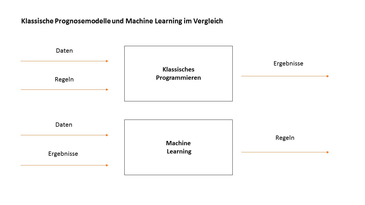 Klassische Prognosemodelle und Machine Learning im Vergleich