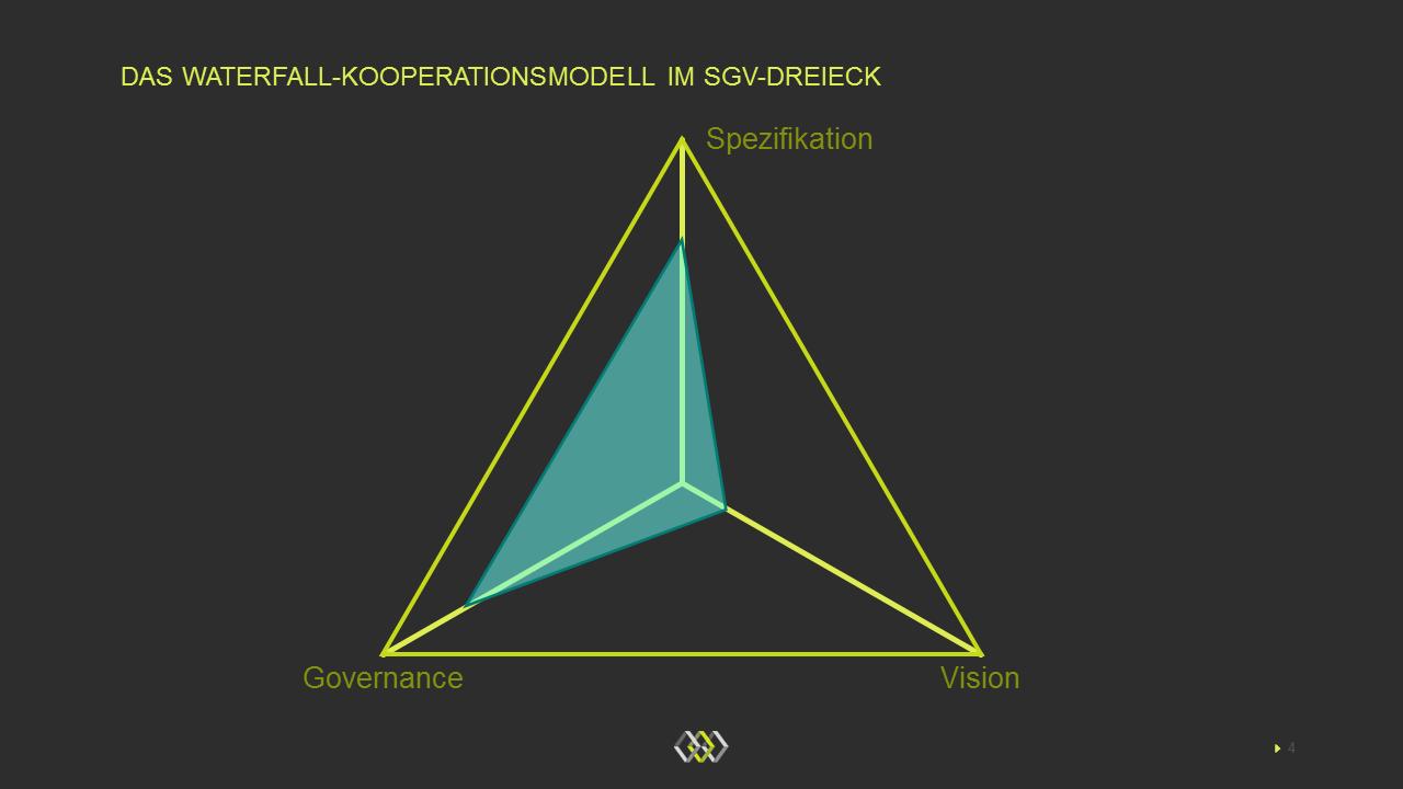 Das Waterfall-SGV-Dreieck der Zusammenarbeit zwischen Banken und Partnern