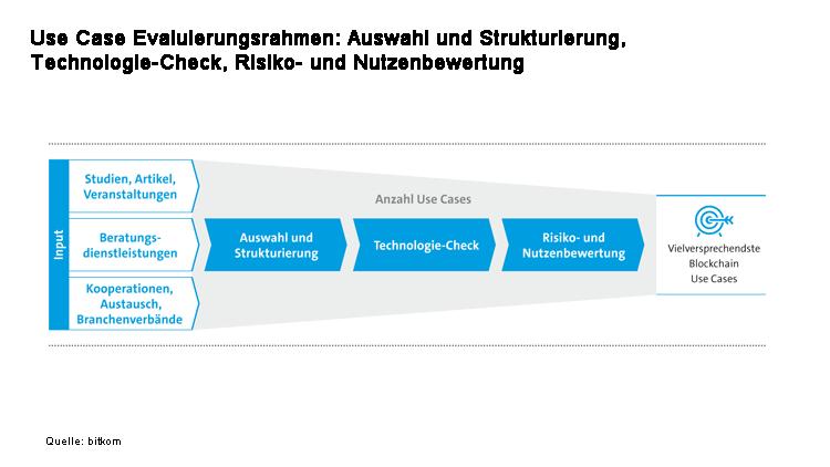 Evaluierungsrahmen für Blockchain-Technologien
