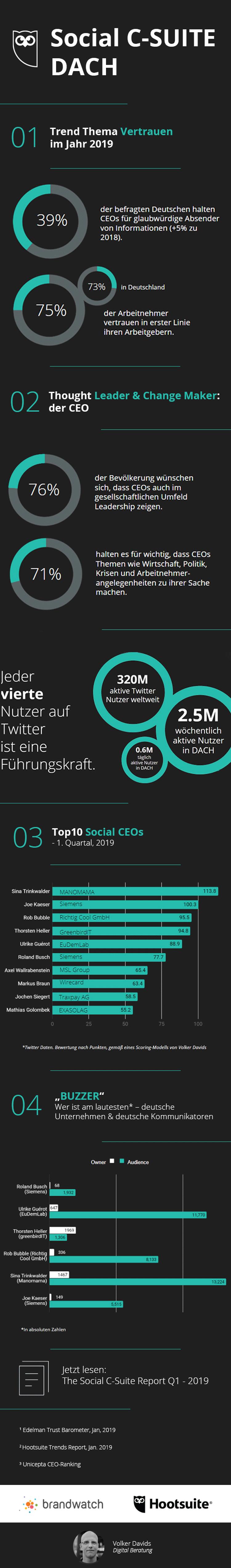 Wie deutsche Manager in sozialen Netzwerken unterwegs sind.