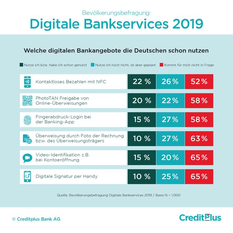 Digitale Bankservices, die Deutsche 2019 nutzen