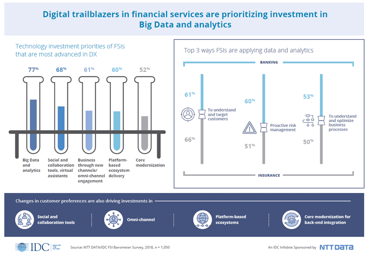 Big Data und Analytics sind Top-Trends in der Finanzbranche