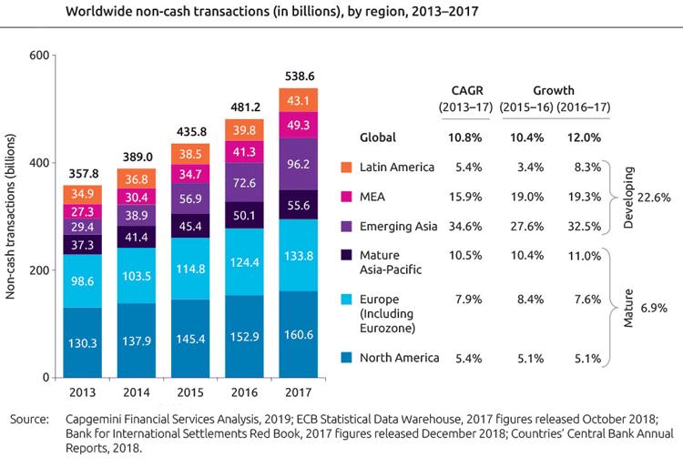 Weltweite Entwicklung unbarer Zahlungen von 2013 bis 2017