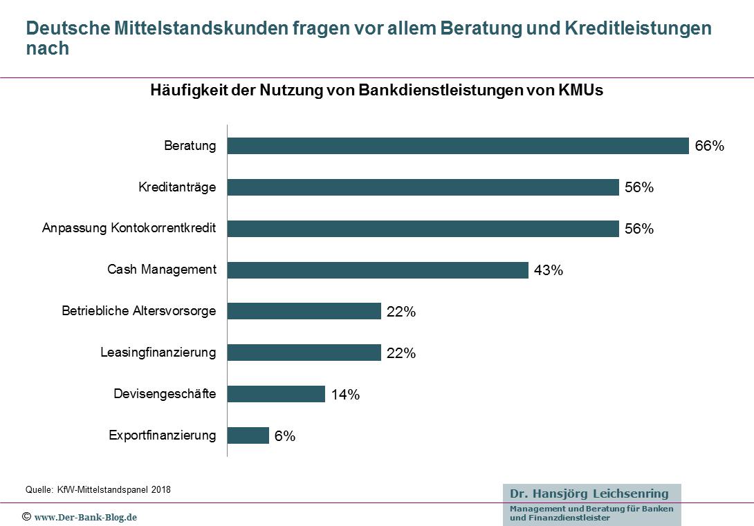 Häufigkeit der Nutzung von Bankdienstleistungen von deutschen Mittelstandskunden.