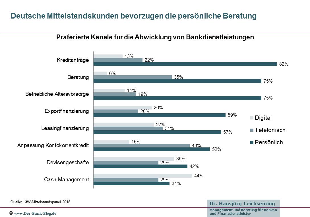 Präferierte Kanäle für die Abwicklung von Bankdienstleistungen von deutschen Mittelstandskunden.