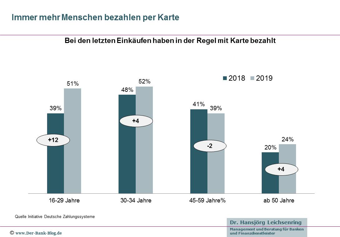 Vergleich Anteil Kartenzahlungen nach Altersgruppen (2018-2019)