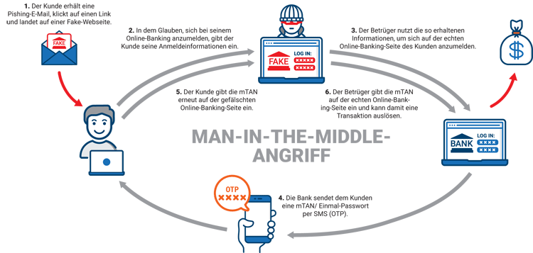 "So funktioniert ein ""Man-in-the-Middle""-Angriff"