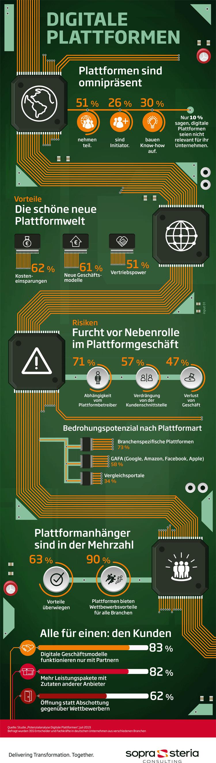 Infografik: Merkmale, Vorteile und Risiken digitaler Plattformen