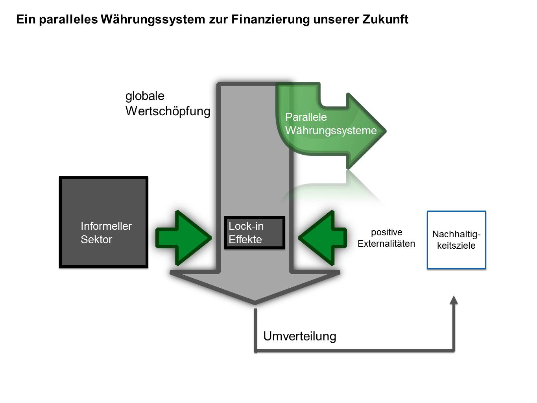 Ein paralleles Währungssystem zur Finanzierung unserer Zukunft
