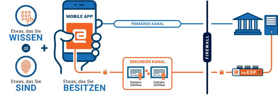 Push-basierte Authentifizierung von Entersekt