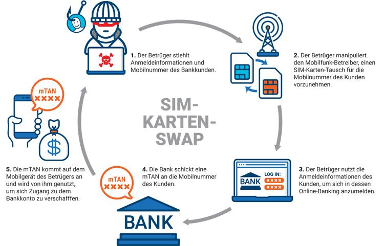 Angriff auf Bankkonten mit einem SIM-Karten-Swap