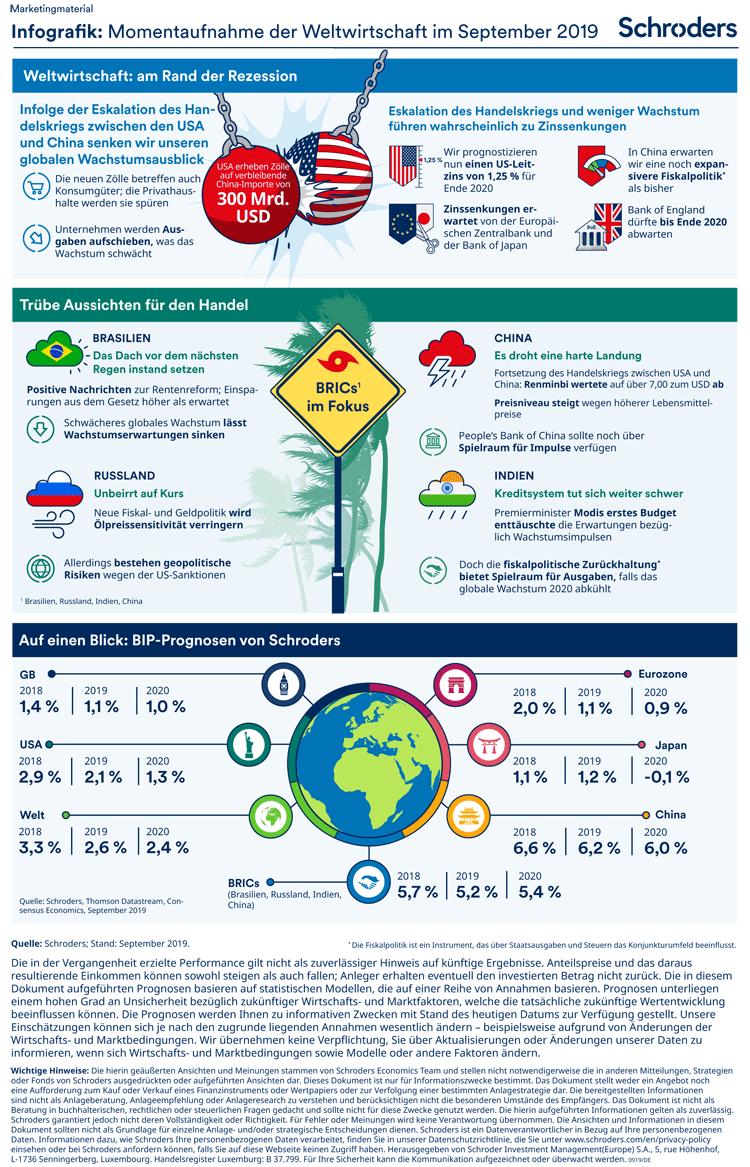 Trends der Weltwirtschaft in einer Infografik zusammengefasst – September 2019