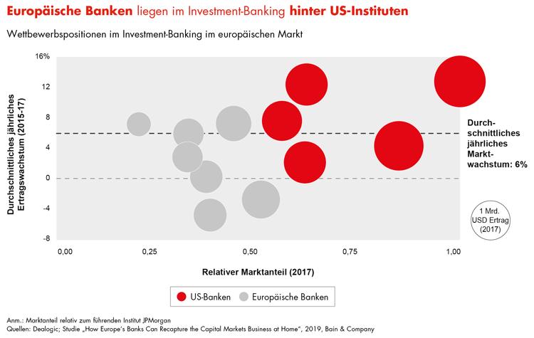 Wettbewerbspositionen im europäischen Investment Banking