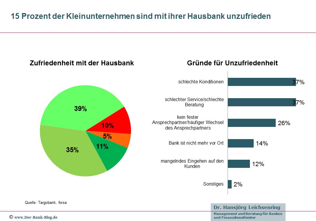 15 Prozent der Kleinunternehmen sind mit ihrer Hausbank unzufrieden