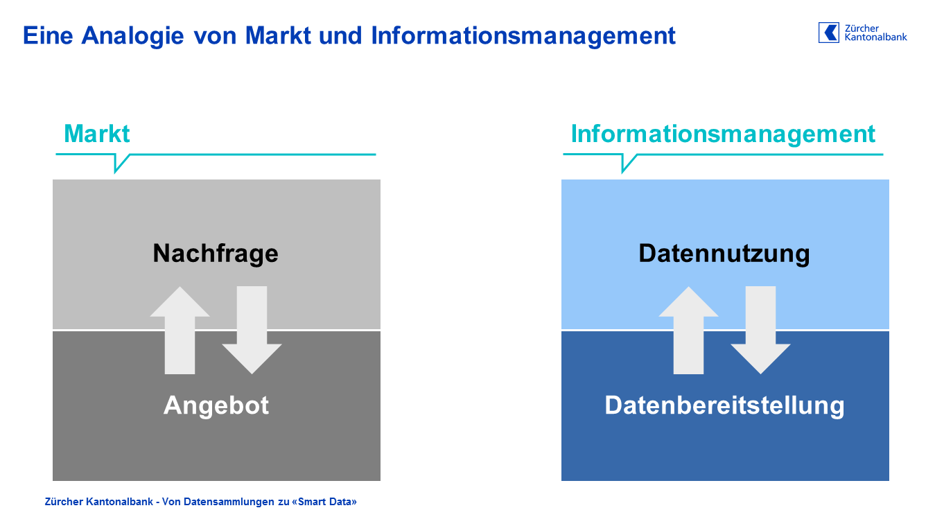 Analogie von Markt- und Informationsmanagement in Banken