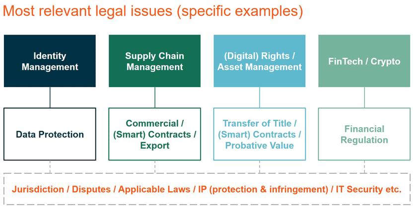 Relevante rechtliche Bereiche für Blockchain-Projekte