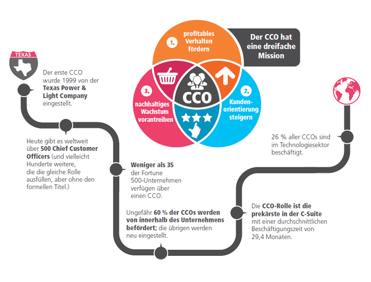 Die wichtigsten Fakten zum Chief Customer Officer (CCO)