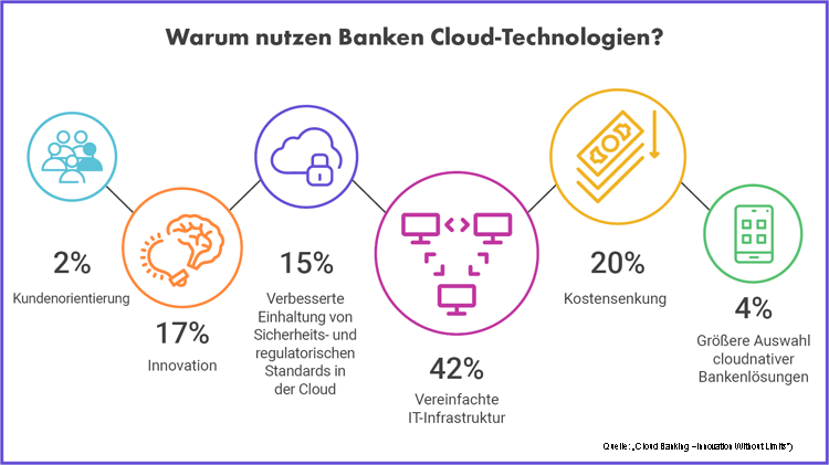Die wichtigsten Gründe für die Nutzung von Cloud-Technologie in Banken