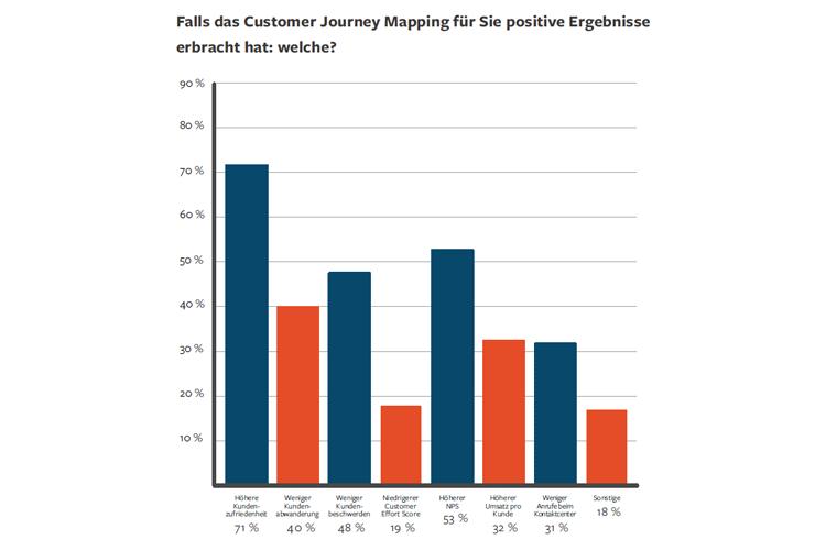 Die größten Erfolge des Customer Journey Mapping