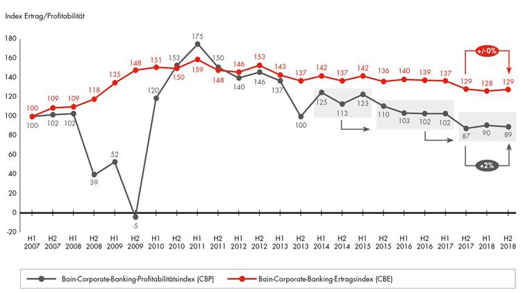 Erträge und Profitabilität im deutschen Firmenkundengeschäft