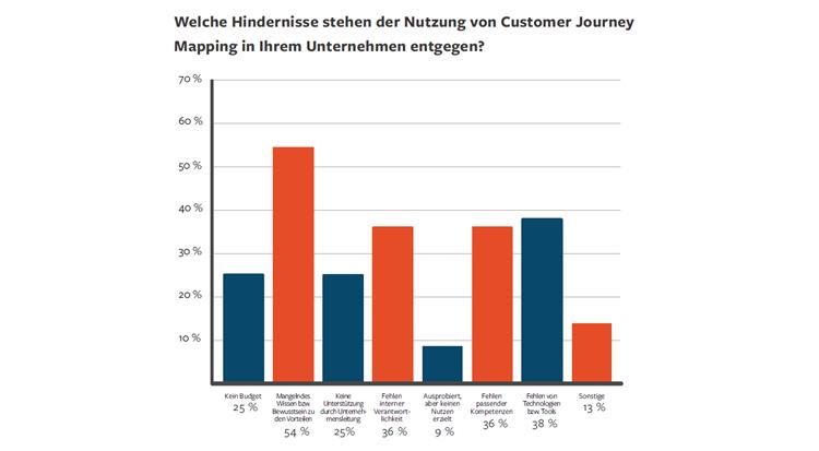 Die größten Hindernisse für Customer Journey Mapping Projekte