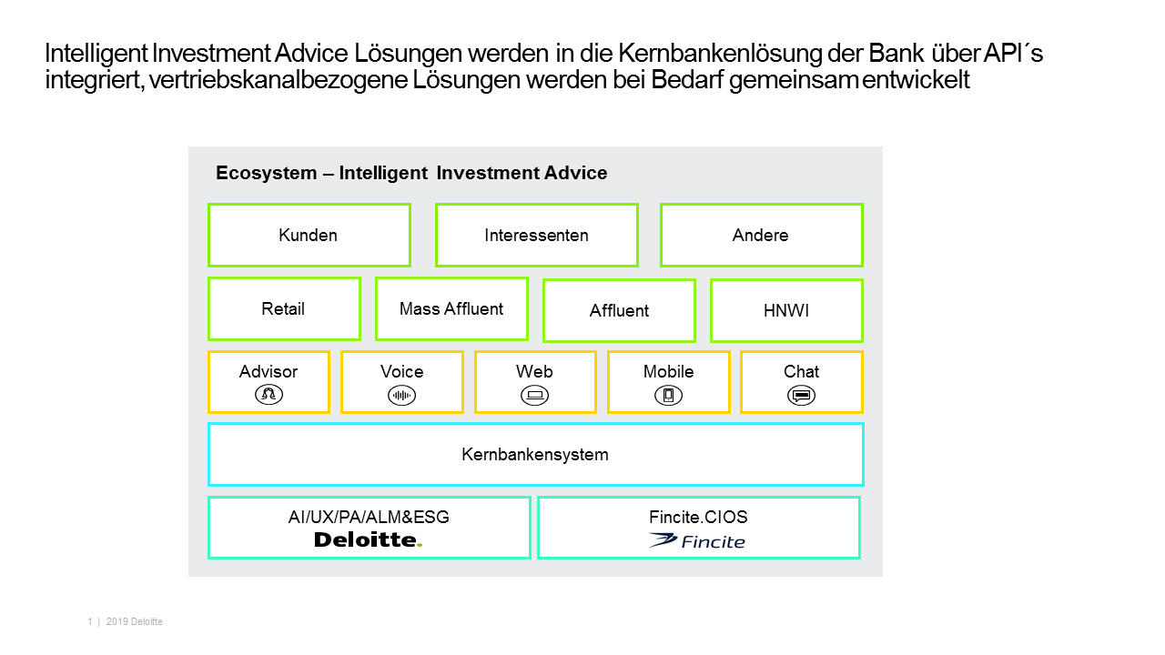 Intelligent Investment Advice – Ecosystem