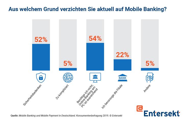 Gründe für den Verzicht auf Mobile Banking