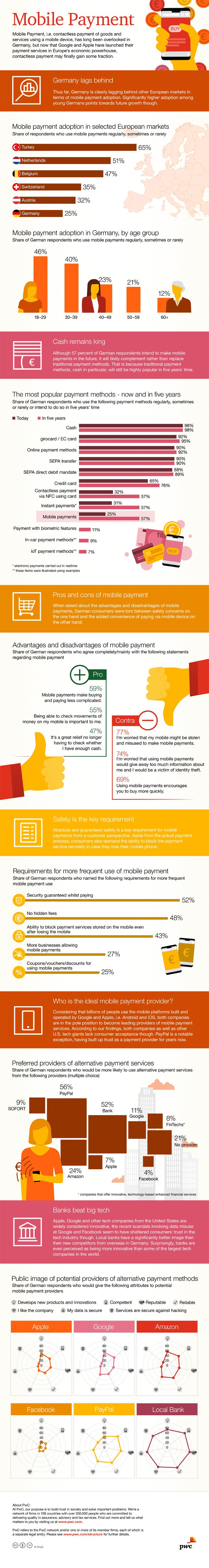 Verbrauchersicht und Trends zu Mobile Payment