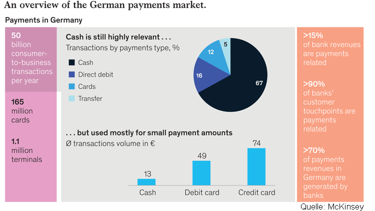 Überblick zum Deutschen Payments-Markt