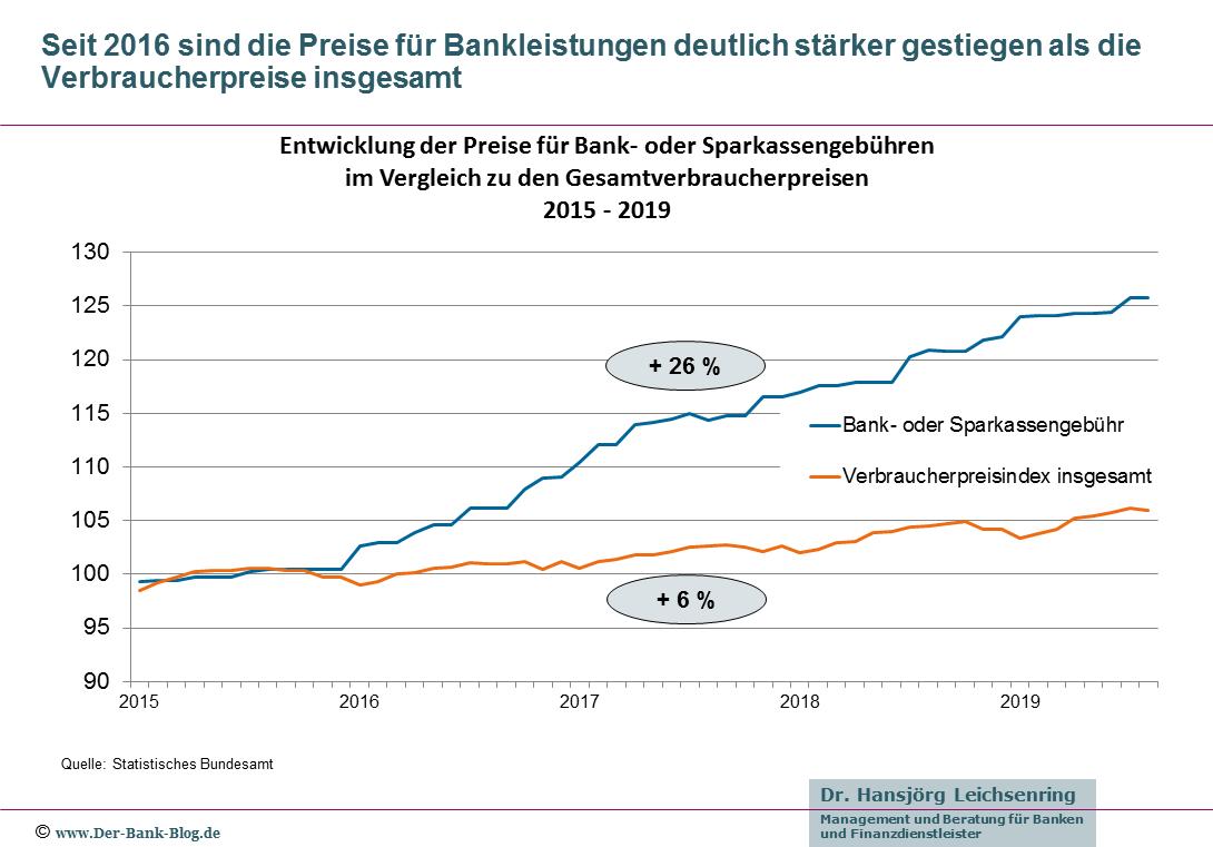 Vergleich der Preisentwicklung Bankgebühren – Verbraucherpreise (2015 – 2019)