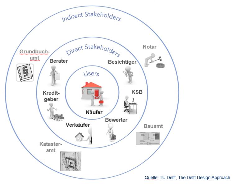 Stakeholder Map zur Digitalisierung der Baufinanzierung