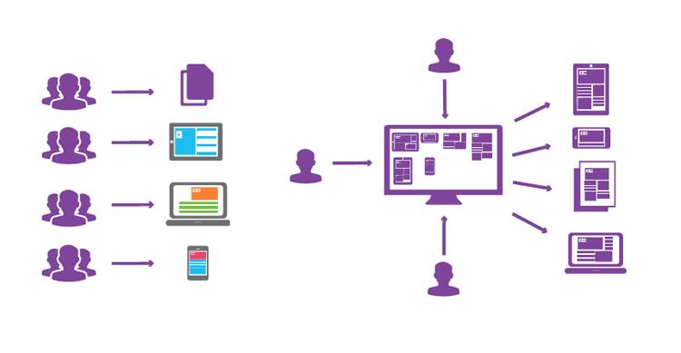Dokumentenvorlagen und Kommunikationskanäle zentral verwalten