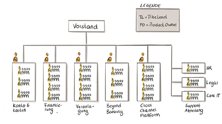 Beispiel der Aufbauorganisation einer Bank