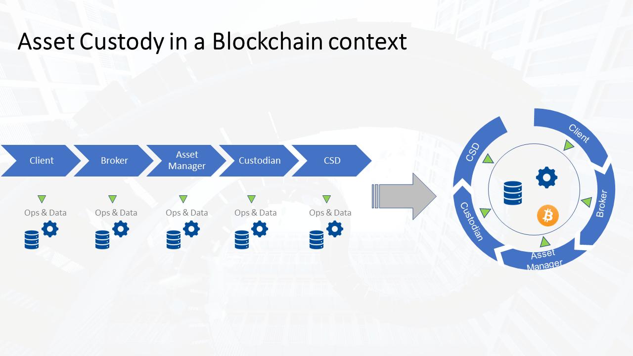 Custody-Geschäft im Kontext von Blockchain-Technologie
