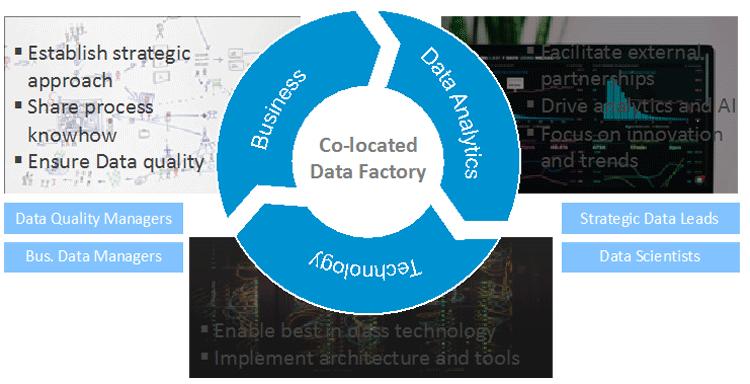 Data Factory zur Implementierung von datengetriebenen Geschäftsmodellen