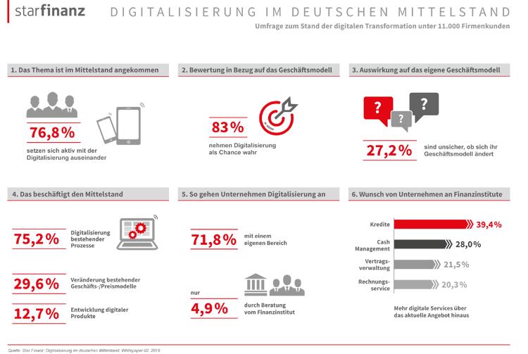 Infografik: Digitalisierung im deutschen Mittelstand