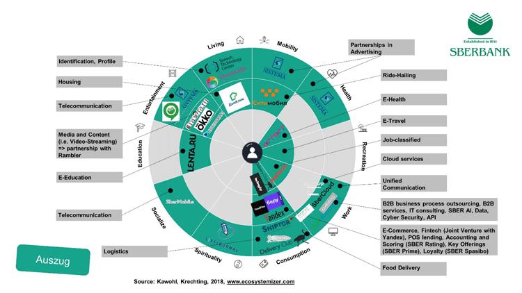 Die Positionierung der Sberbank als Ökosystem-Anbieter