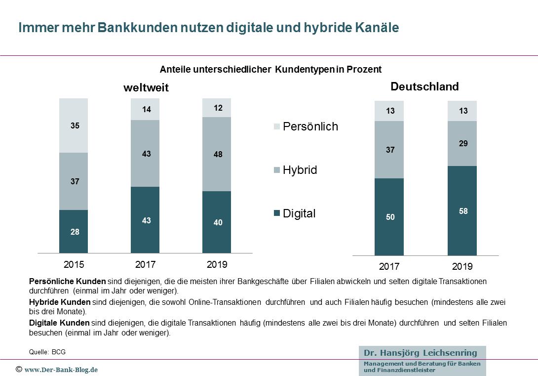 Entwicklung der Bankingkanäle – weltweit/Deutschland