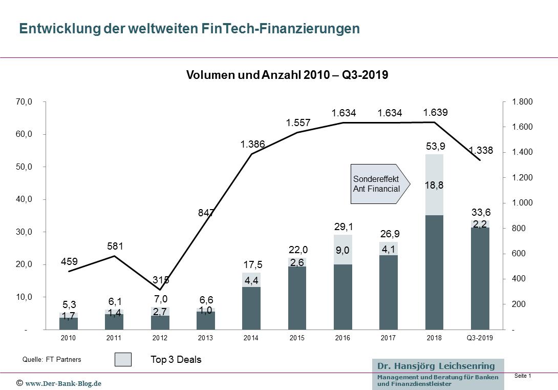 Entwicklung der weltweiten FinTech-Finanzierungen (2010-2019)