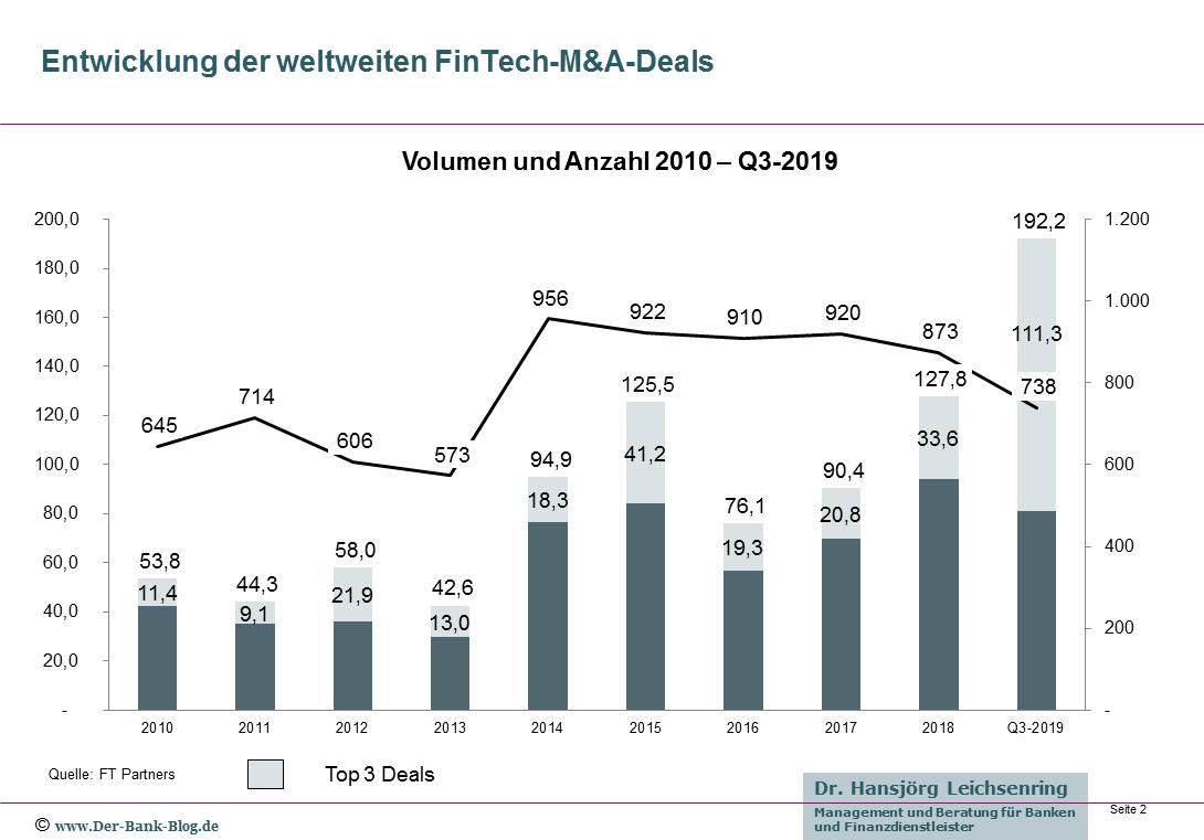 Entwicklung der weltweiten FinTech-M&A-Deals (2010-2019)