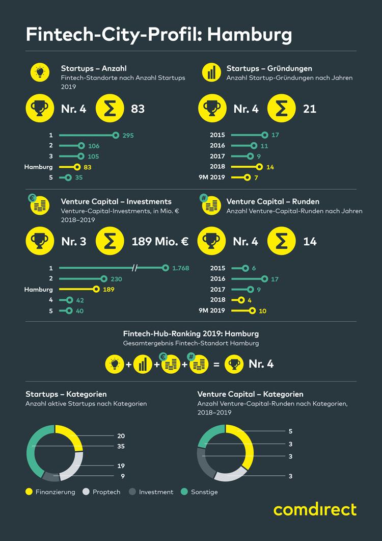 Infografik: Profil und Entwicklung des FinTech-Standortes Hamburg 2019