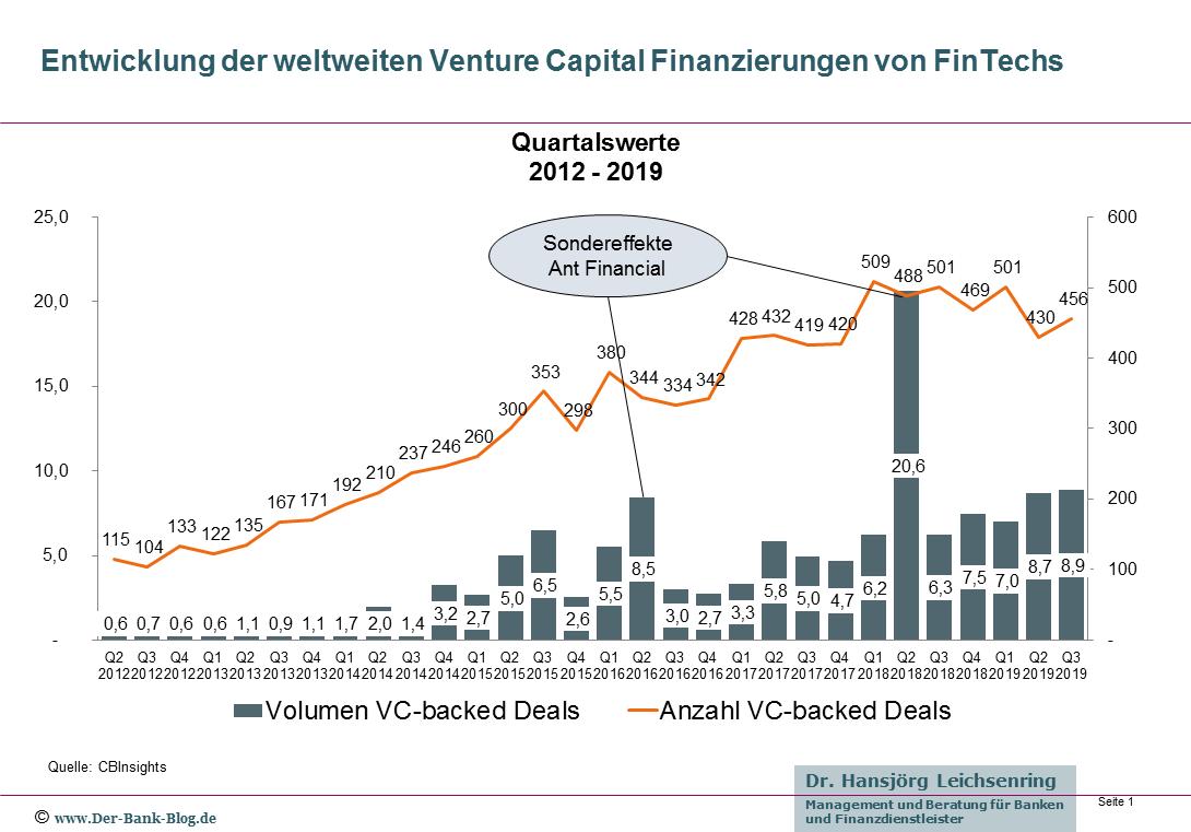 Venture Capital Finanzierungen von FinTechs – 2012 - Q3-2019