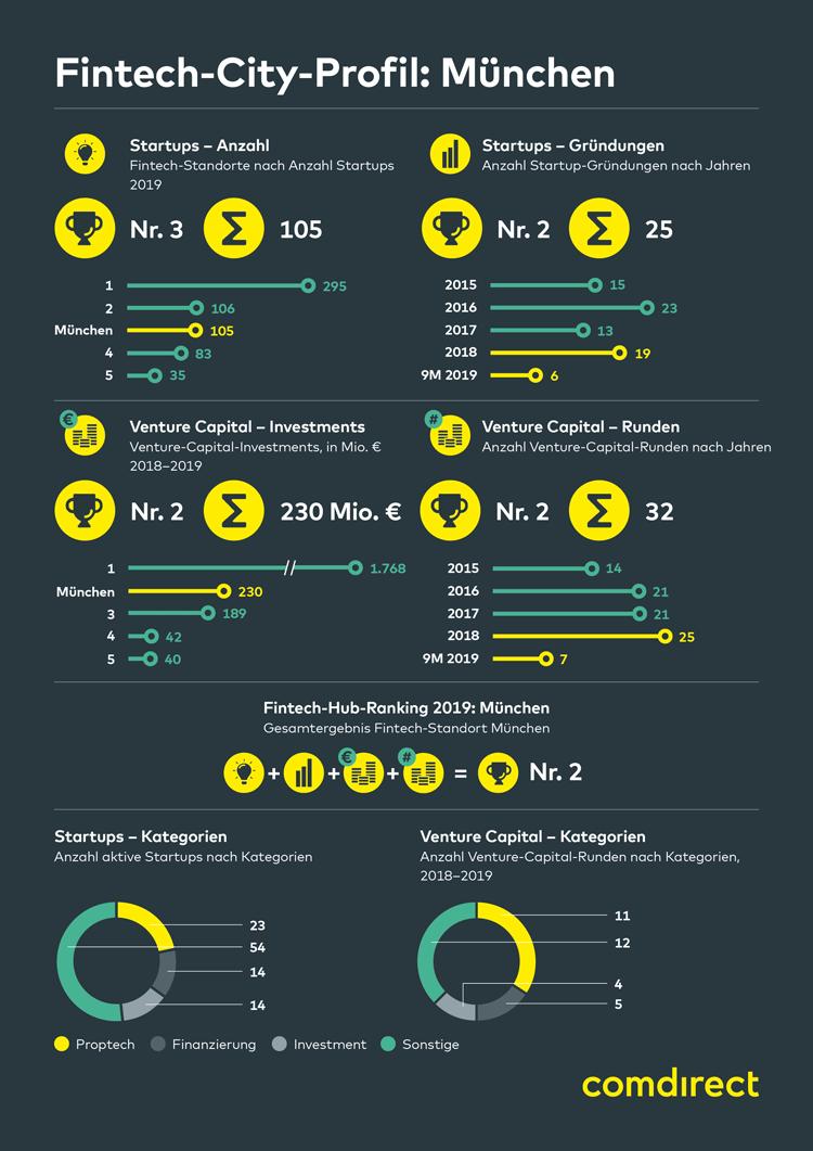 Infografik: Profil und Entwicklung der FinTech-Stadt München 2019