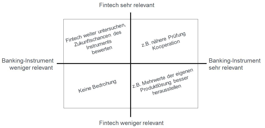 Matrix zur FinTech-Relevanzanalyse