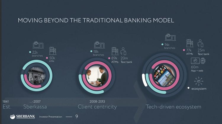 Wandel des Geschäftsmodells der Sberbank im Zeitverlauf