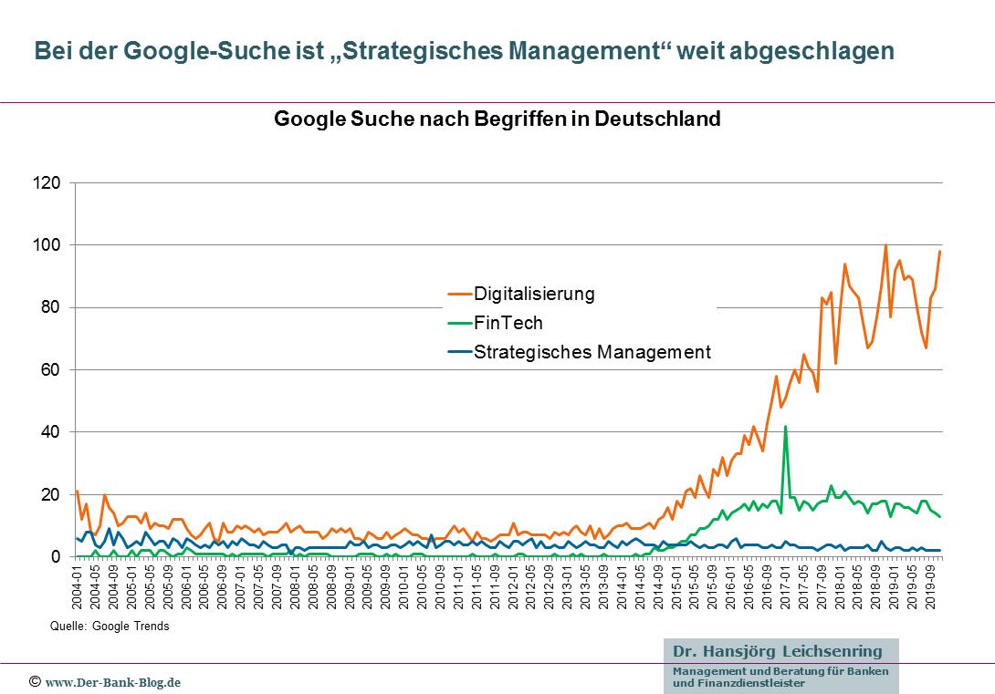 Google-Suchanfragen: Strategisches Management
