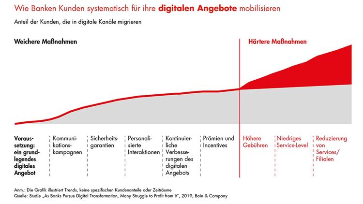 Mobilisierung der Kunden für digitales Banking