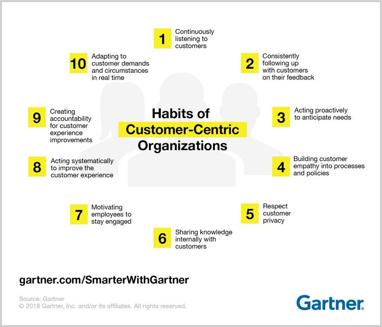 Infografik: 10 Gewohnheiten einer kundenzentrierten Organisation